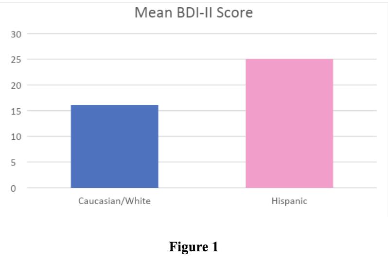 Figure showing mean BDI-II Score