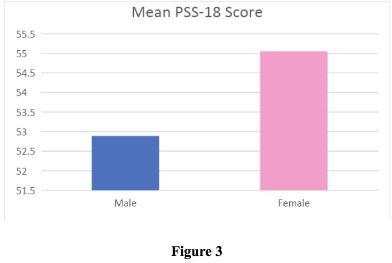 Figure showing mean PSS-18 Score